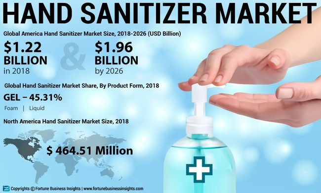 Hand Sanitizers Market Analysis, Insights and Forecast, 2015-2026