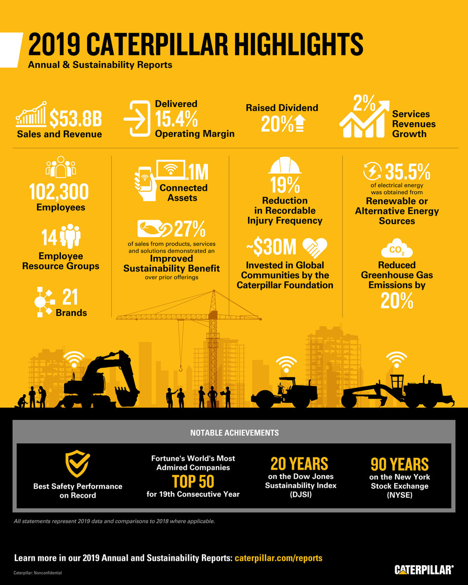 Caterpillar 2019 Annual Report and Sustainability Report highlights