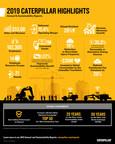 Caterpillar Reports Progress on Enterprise Strategy, Sustainability