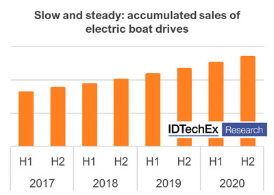 """Source and full data: See the IDTechEx Report """"Electric Leisure & Sea-going Boats and Ships 2021-2040"""" (www.IDTechEx.com/Boats)"""