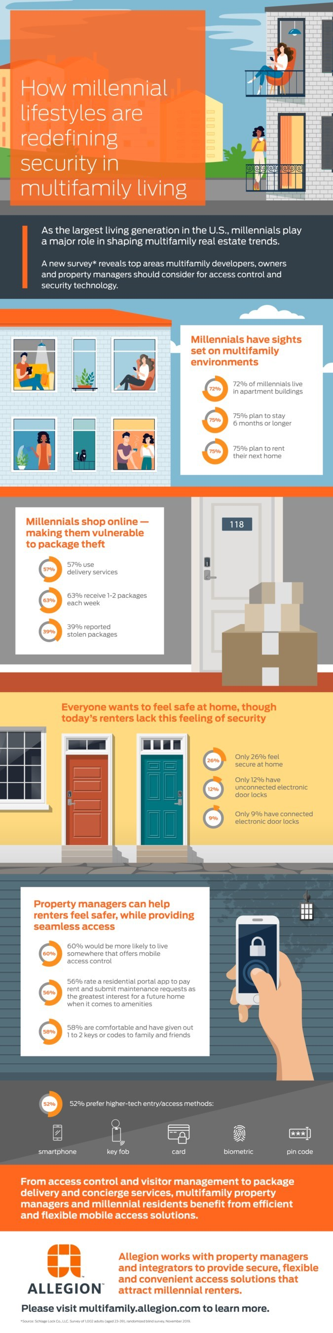 Home Safe Home: How Millennial Preferences Are Redefining Multifamily Living