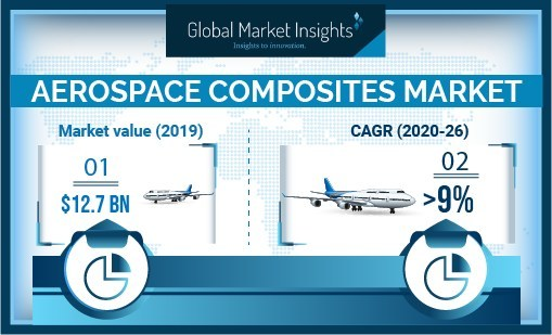 Asia Pacific is likely to account for one-fifth of the aerospace composites market share by 2026 due to proliferating military, commercial, and space aircraft industries across the region.