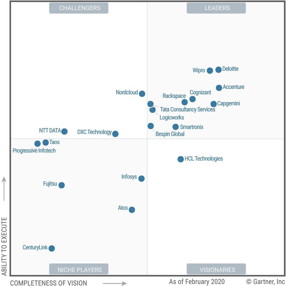 Bespin Global listed in Leaders quadrant of Gartner Magic Quadrant Public Cloud MSP