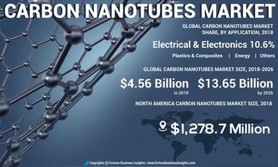 Carbon Nanotubes (CNT) Market Analysis, Insights and Forecast, 2015-2026