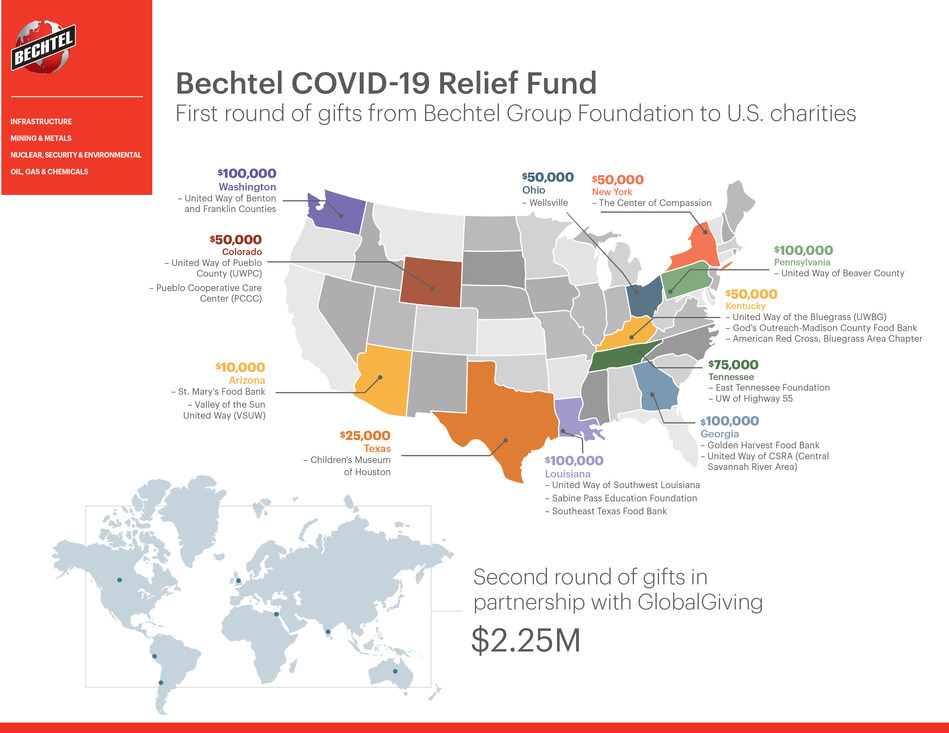 The Bechtel Group Foundation will make the first round of grants from the Bechtel COVID-19 Relief Fund to 18 charitable organizations in the U.S.