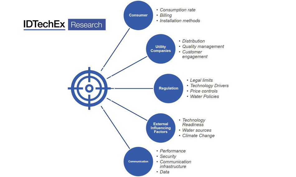"""The different aspects of the value chain which digital water can influence. Source: New IDTechEx report, """"Digital Water Networks 2020-2030"""" please visit www.IDTechEx.com/Water to find out more."""