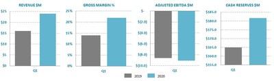 Ballard Reports Q1 2020 Results (CNW Group/Ballard Power Systems Inc.)