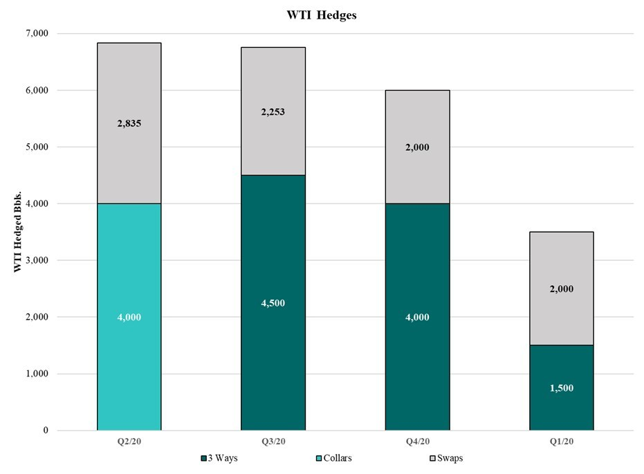WTI Hedges (CNW Group/Surge Energy Inc.)