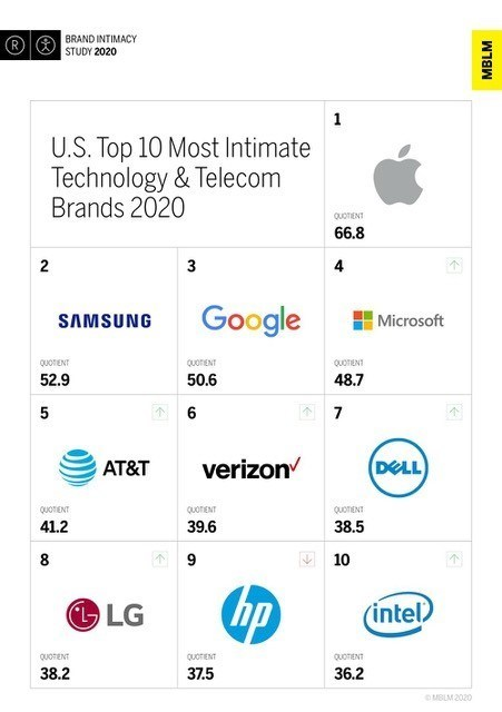 U.S. Top 10 Most Intimate Technology & Telecommunications Platforms Brands, According to MBLM's Brand Intimacy 2020 Study