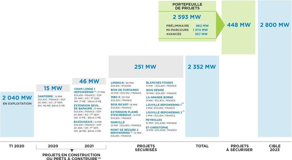Chemin de croissance (CNW Group/Boralex Inc.)
