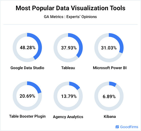 Most Popular Data Visualization Tools