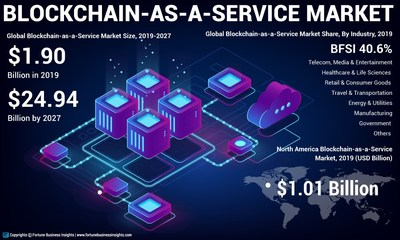 Blockchain-as-a-Service Market Analysis, Insights and Forecast, 2016-2027