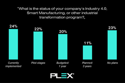 Plex Systems, which delivers the first smart manufacturing platform, today announced the results of its fifth annual study, the State of Manufacturing Technology. The study, which was developed with the support of the research and analyst firm LNS Research, found that among global manufacturers only 24% have currently implemented a smart manufacturing initiative. Another 22% are in the pilot stages.