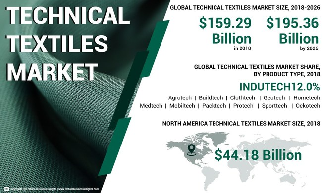 Technical Textiles Market Analysis, Insights and Forecast - By Product Type, 2015-2026