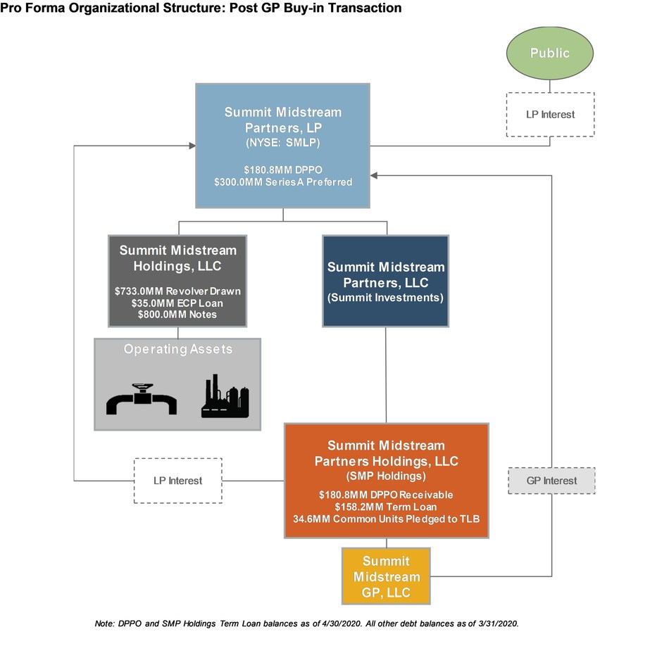 (PRNewsfoto/Summit Midstream Partners, LP)