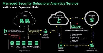CenturyLink Offers 360-Degree Cyber Defense Analytics Service to Enterprises in Asia Pacific