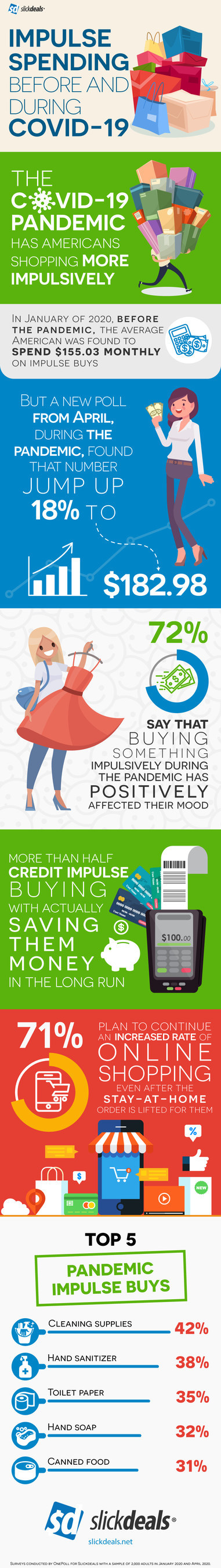 New survey reveals impulse spending increased by 18 percent during the COVID-19 pandemic