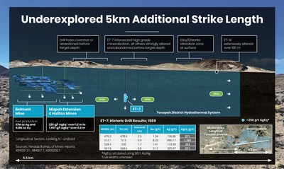 Underexplored 5km Additional Strike Length (CNW Group/Summa Silver Corp.)