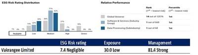 Vakrangee se clasifica como compa?ía número 1 del mundo en la industria del software y los servicios basándose en evaluación ESG de Sustainalytics