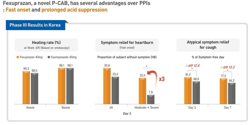 Fexuprazan Phase 3 results (PRNewsfoto/Daewoong Pharmaceutical Co., Ltd)