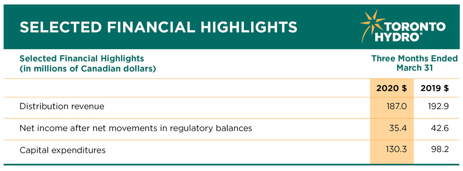 Financial Highlights for the three months ending March 31, 2020. (CNW Group/Toronto Hydro Corporation)