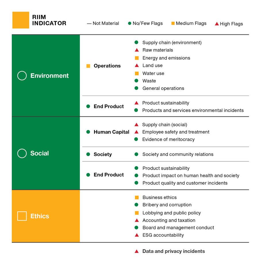 T. Rowe Price's Responsible Investing Indicator Model (RIIM)