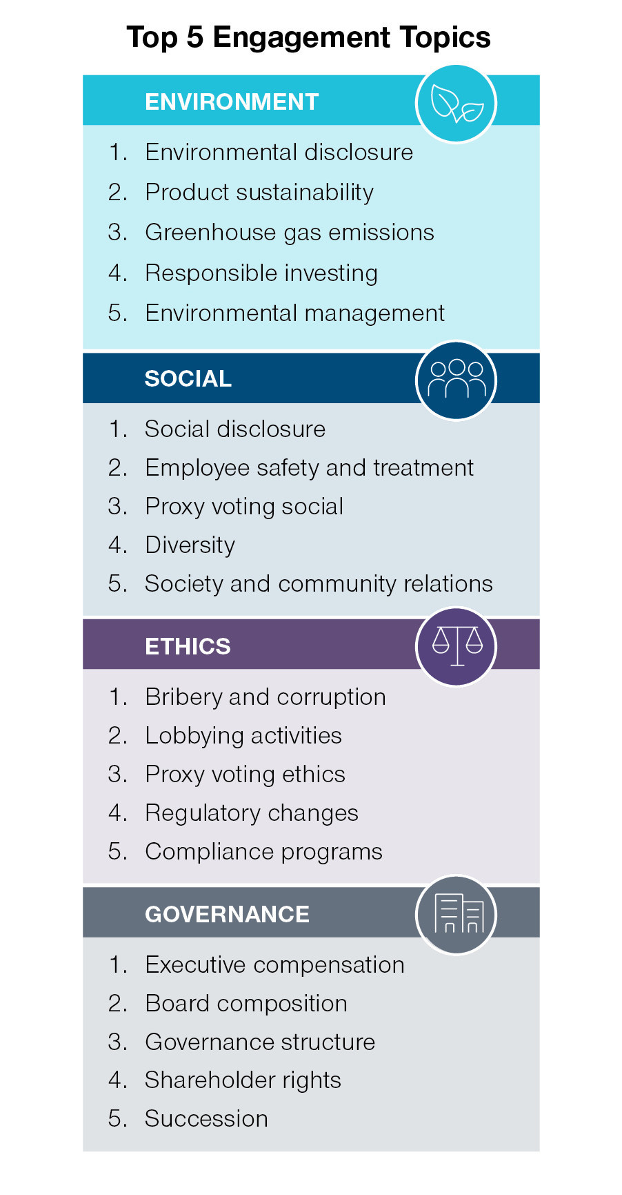 T. Rowe Price's top five engagement topics with portfolio companies in 2019