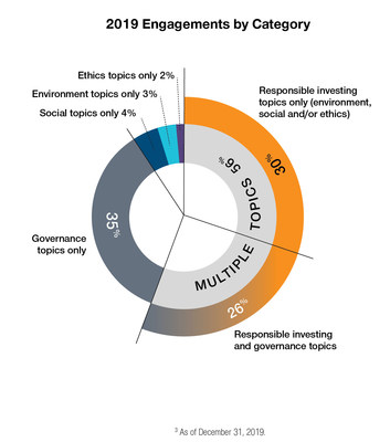 T. Rowe Price's engagements with portfolio companies on ESG topics by category in 2019