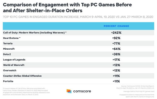 Comparison of Engagement with Top PC Games Before and After Shelter-in-Place Orders