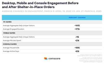Desktop, Mobile and Console Engagement Before and After Shelter-in-Place Orders