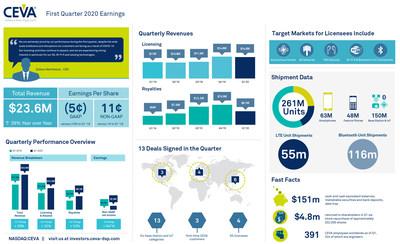 https://mma.prnewswire.com/media/1166120/CEVA_Q1_2020_infographic_PRNEWSWIRE_Infographic.jpg