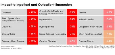 Impact to inpatient and outpatient encounters