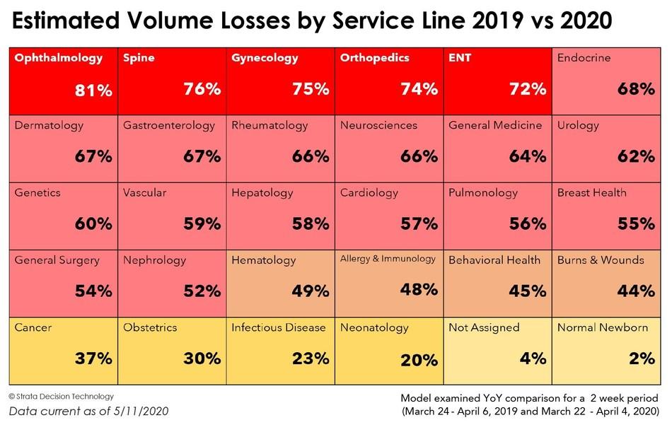Estimated volume loss by service line 2019 vs. 2020