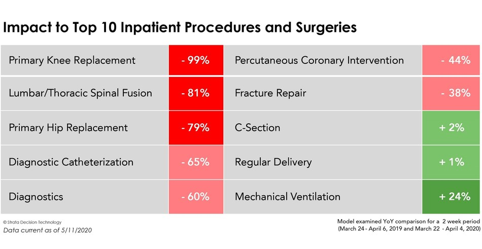 Impact to Top 10 inpatient and surgical procedures