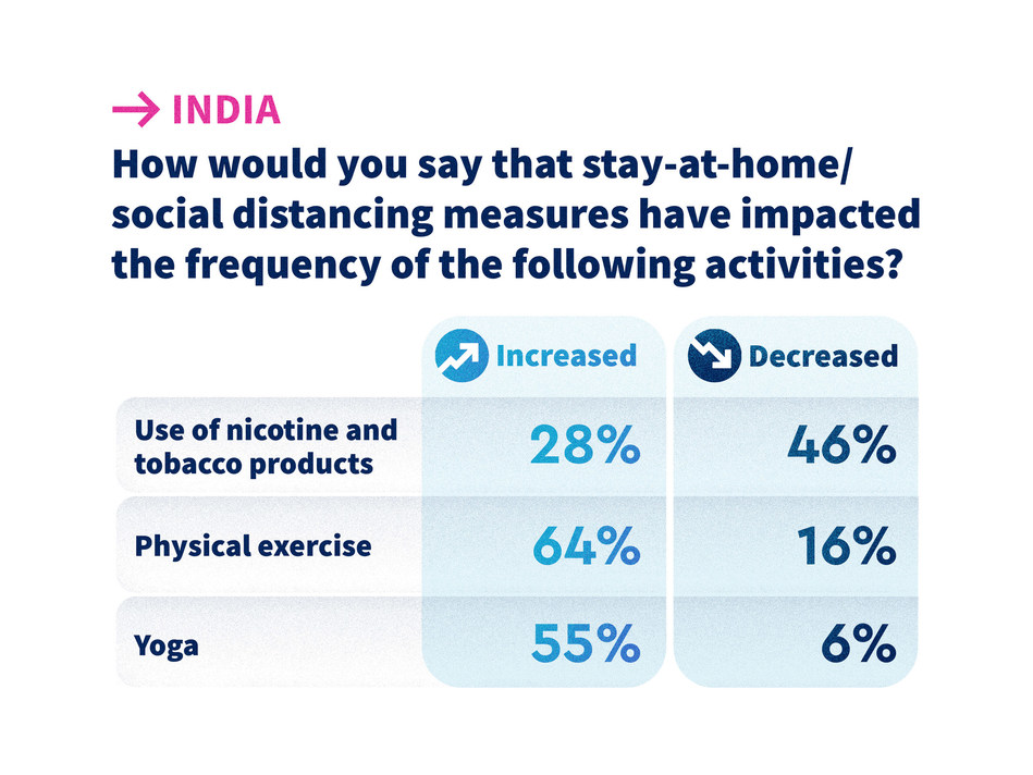 The_Foundation_for_a_Smoke_Free_worldIndia_Q39