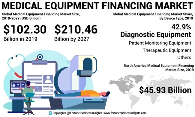 Medical Equipment Financing Market Analysis, Insights and Forecast, 2016-2027