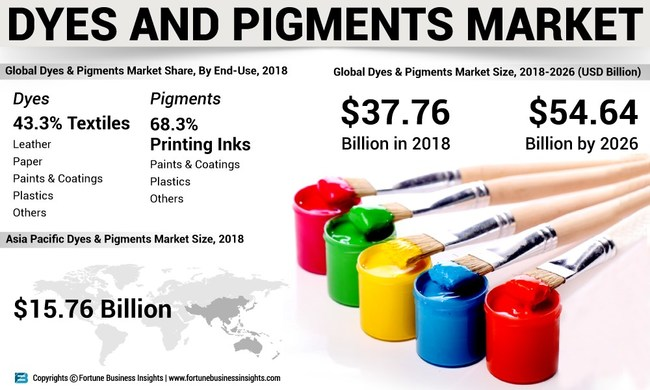 Dyes & Pigments Market Analysis, Insights and Forecast, 2015-2026