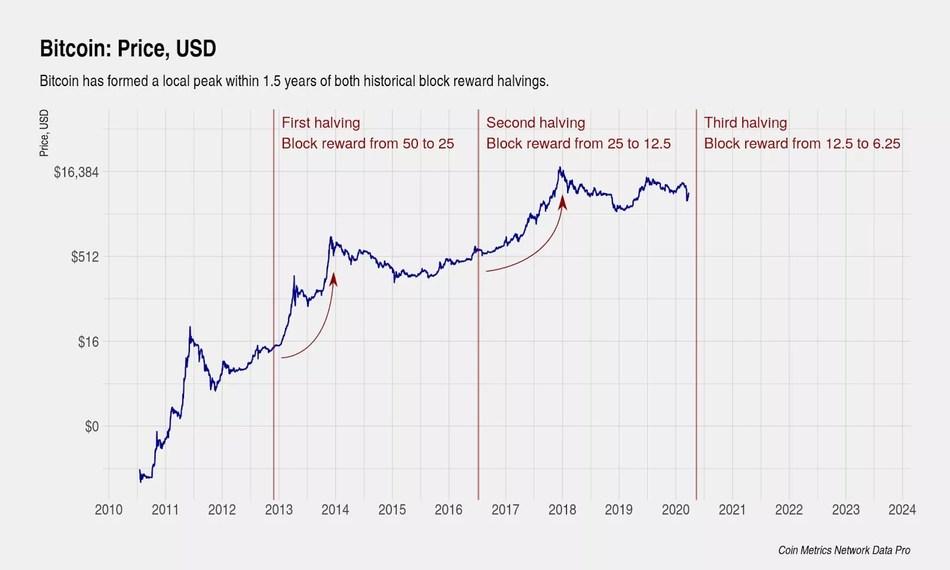 Bitcoin rewards halvings and price, historical (Source: https://www.investopedia.com/bitcoin-halving-4843769) (CNW Group/HIVE Blockchain Technologies Ltd.)