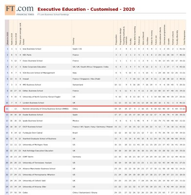 The Renmin University of China Business School's Executive Education Programme Ranks First in Asia and 11th Globally in the 2020 FT Executive Education Rankings