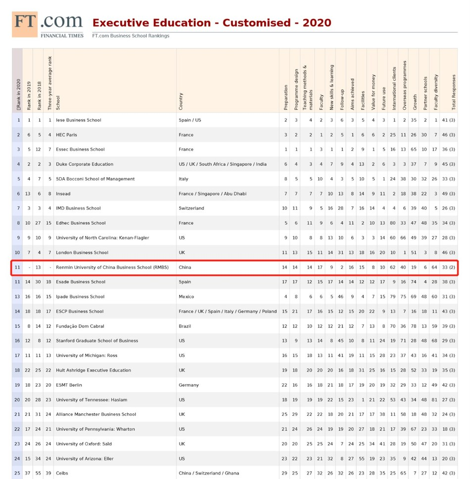 The Renmin University of China Business School's Executive Education Programme Ranks First in Asia and 11th Globally in the 2020 FT Executive Education Rankings (PRNewsfoto/Renmin University of China Busi)