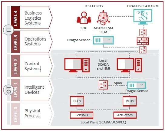Architecture combining the Dragos Platform and the McAfee Enterprise Security Manager in an industrial control environment.