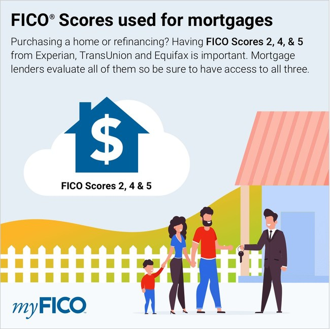 FICO Scores used for mortgages
