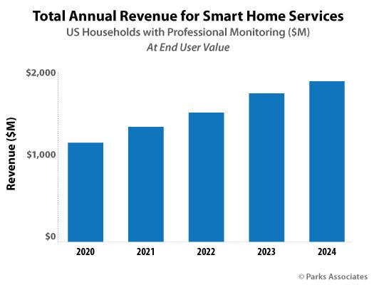 Parks Associates: Total Annual Revenue for Smart Home Services