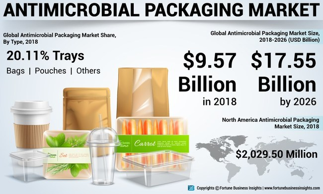 Antimicrobial Packaging Market Analysis, Insights and Forecast, By Material, 2015-2026