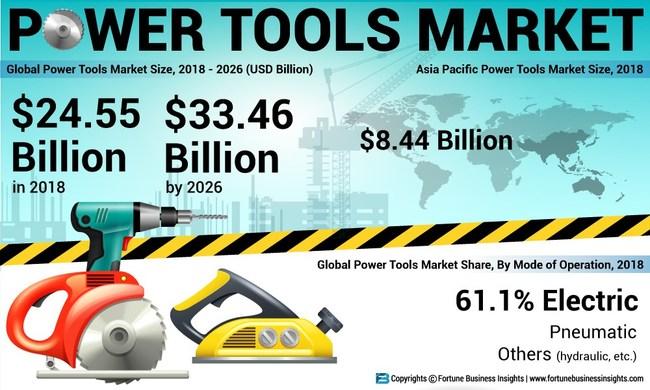 Power_Tools_Market
