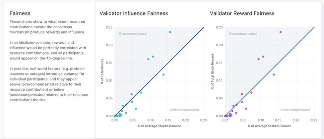 To what extent resource contributions to the consensus mechanism produce rewards and influence (Source: Flipside Crypto & Prysm Group)