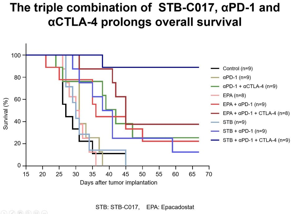 The triple combination ofThe triple combination of STB-C017, aPD-1 and aCTLA-4 prolongs overall survival