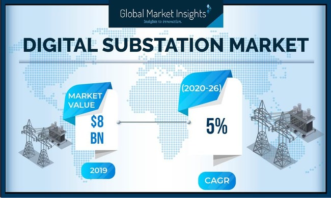 Digital Substation Industry is projected to surpass $9 Billion by 2026