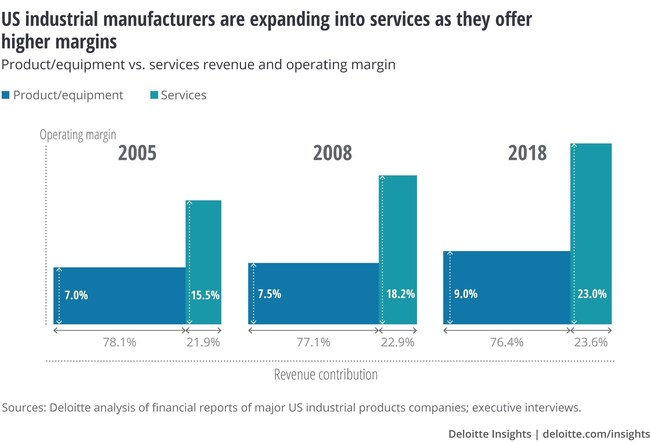 US industrial manufacturers are expanding into services as they offer higher margins.