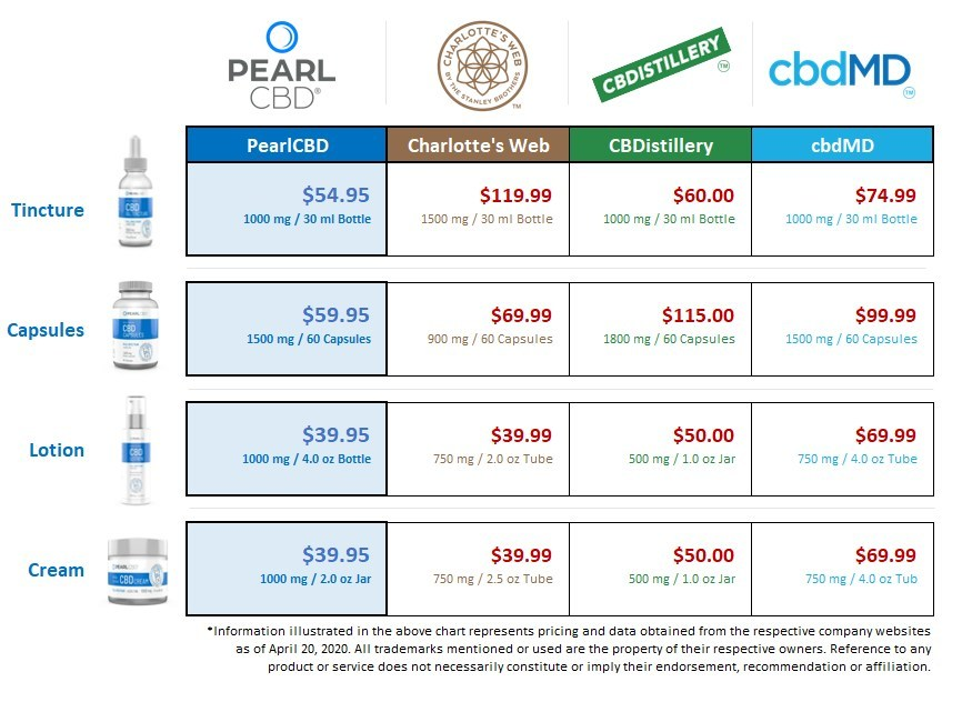 PearlCBD product comparison competitor matrix shows all four PearlCBD SKUs priced at or below other industry-leading brands.